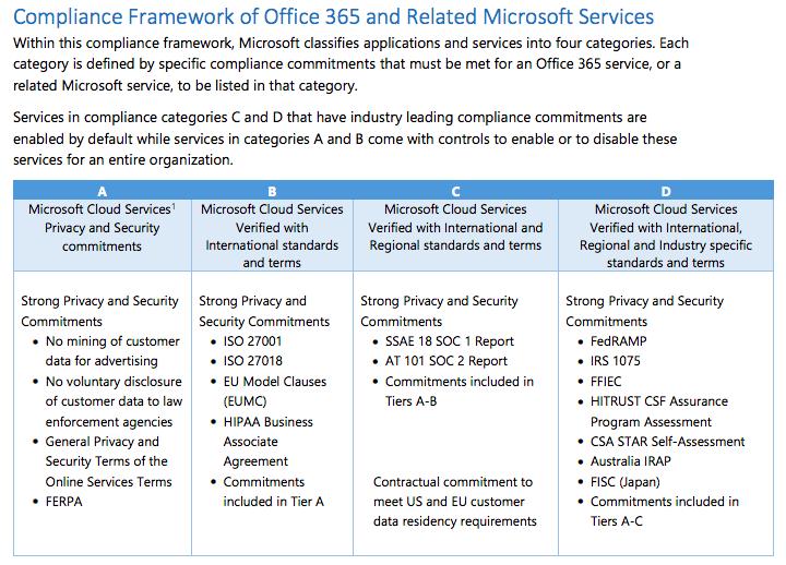 Is Microsoft Teams HIPAA Compliant? - Paubox