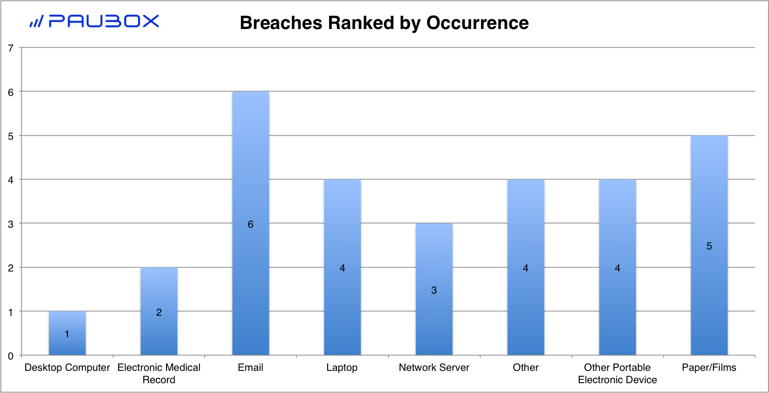Paubox HIPAA Breach Report: April 2018 - Breaches Ranked by Occurrence