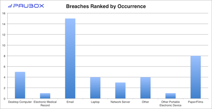 Paubox HIPAA Breach Report: May 2018 - Breaches Ranked by Occurrence