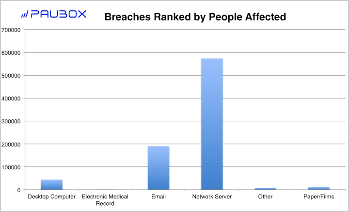 Paubox HIPAA Breach Report: June 2018 - Breaches Ranked by People Affected