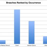 HIPAA Breach Report for June 2018