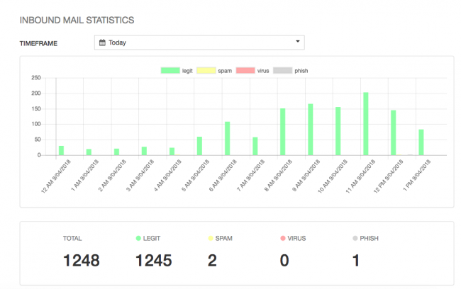 paubox spam filtering mail stats