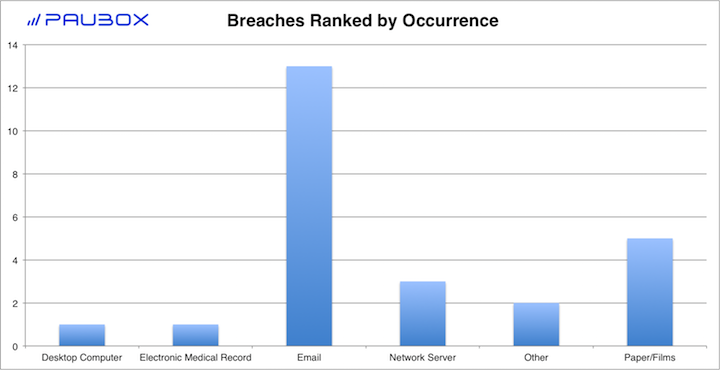 Paubox HIPAA Breach Report: September 2018 - Breaches Ranked by Occurrence