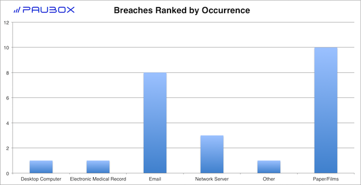 Paubox HIPAA Breach Report: October 2018 - Breaches Ranked by Occurrence