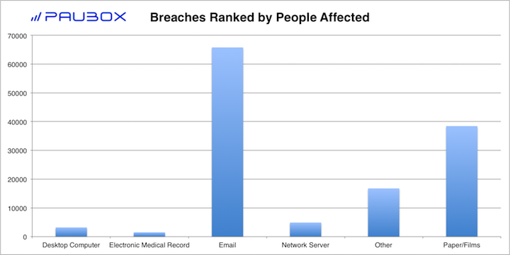 Paubox HIPAA Breach Report: October 2018 - Breaches Ranked by People Affected