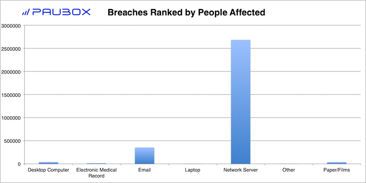 Paubox HIPAA Breach Report: December 2018 - Breaches Ranked by People Affected