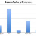HIPAA Breach Report for December 2018