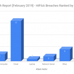 HIPAA Breach Report for February 2019