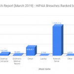 HIPAA Breach Report for March 2019