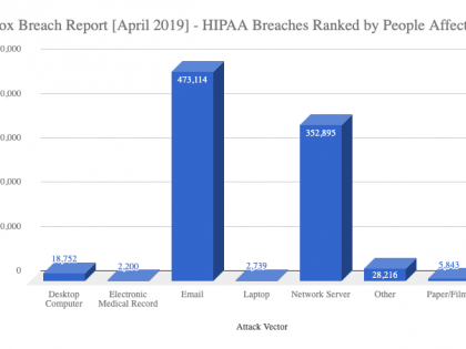 HIPAA Breach Report for April 2019 - Paubox