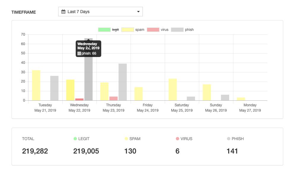 Diving Deeper into Admin Panel Charts - Paubox