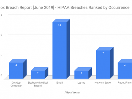 HIPAA Breach Report for June 2019