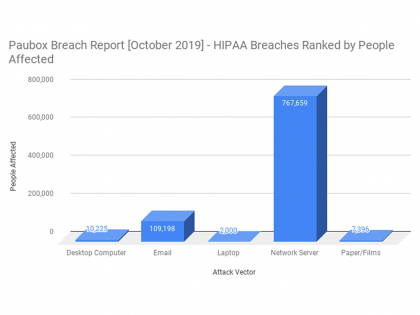 HIPAA Breach Report for October 2019