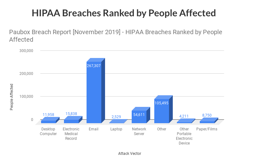 HIPAA Breach Report for November 2019