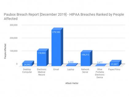 Chart of HIPAA breaches December 2019