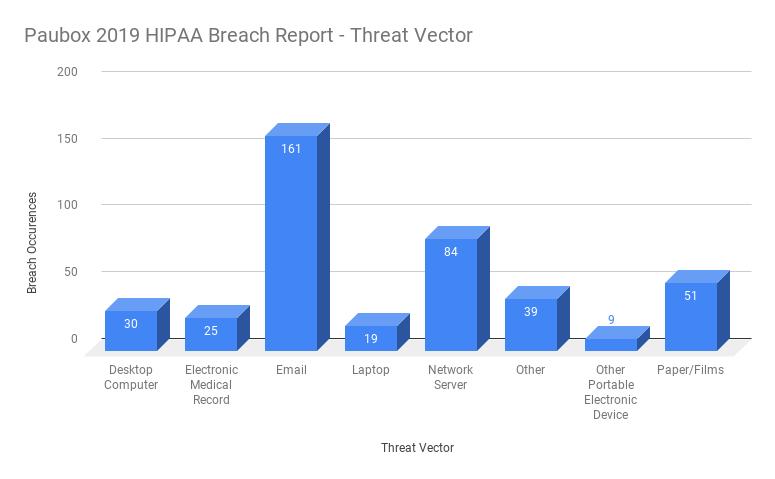 2019 HIPAA Breach Report: A Year in Review | Paubox