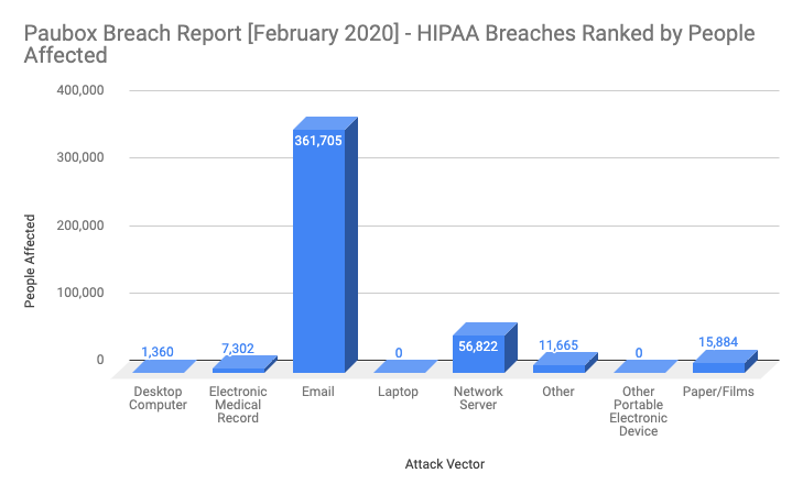 Feb 2020 HIPAA breaches by people affected