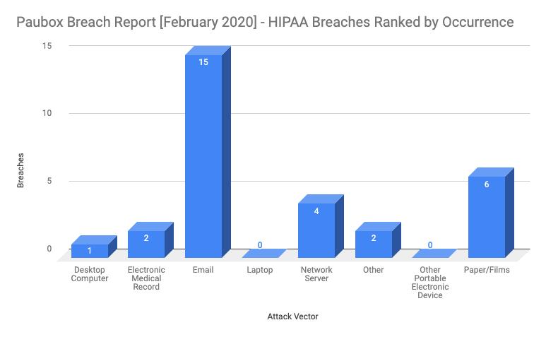 February 2020 HIPAA breaches by occurance