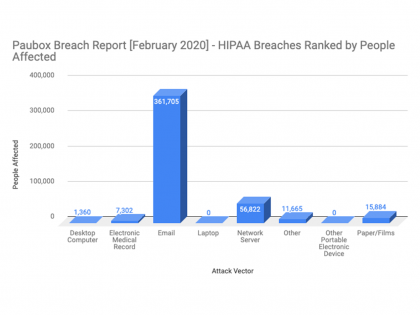 Paubox February 2020 HIPAA breach report
