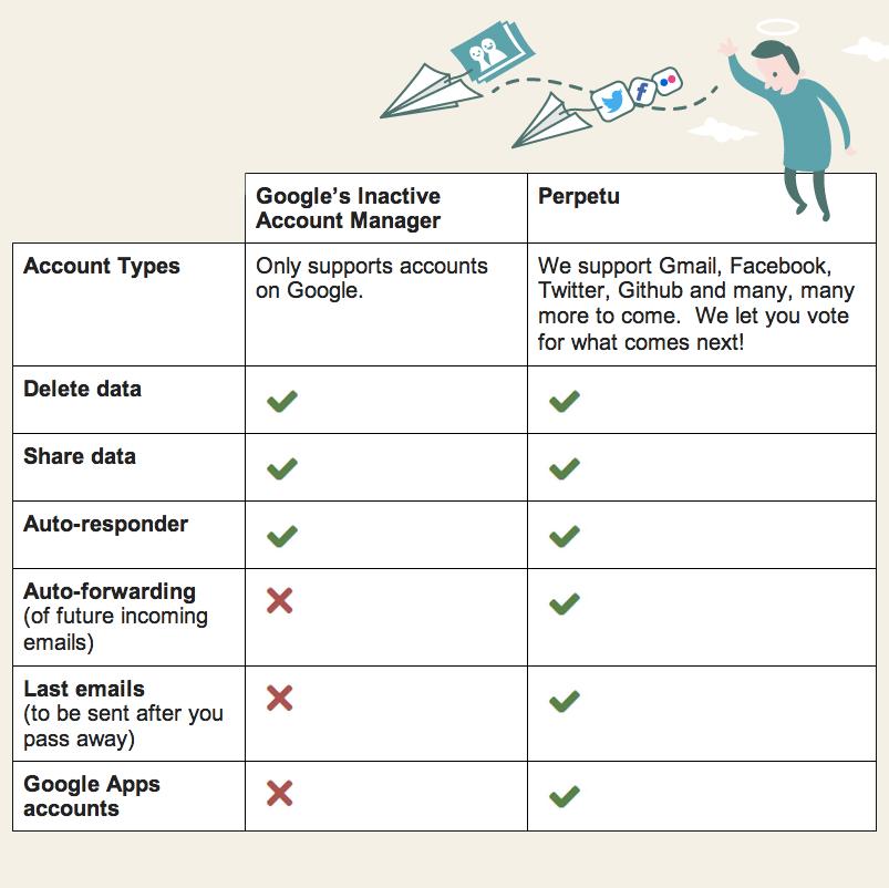 Perpetu_vs_google_iam
