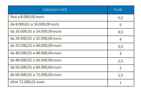 tabella ISEE riportata nel bando INPS estate inpsieme 2019