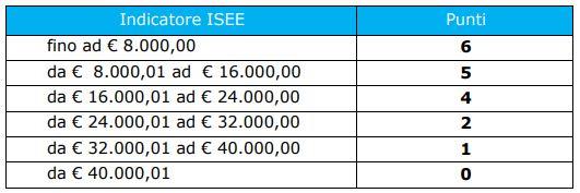 tabella ISEE riportata nel bando INPS estate inpsieme 2020