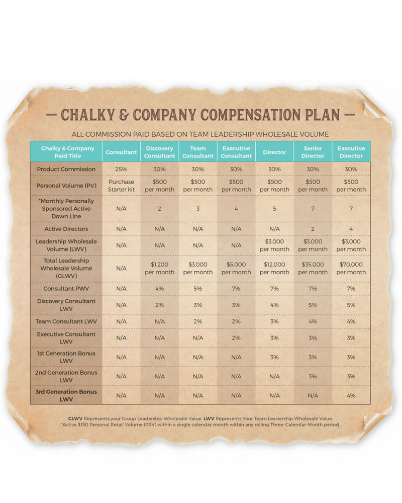 Chalky & Company Compensation Plan