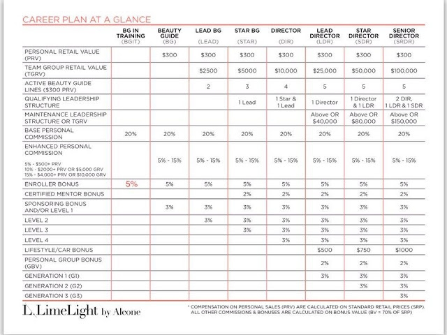 Limelight by Alcone Compensation Plan