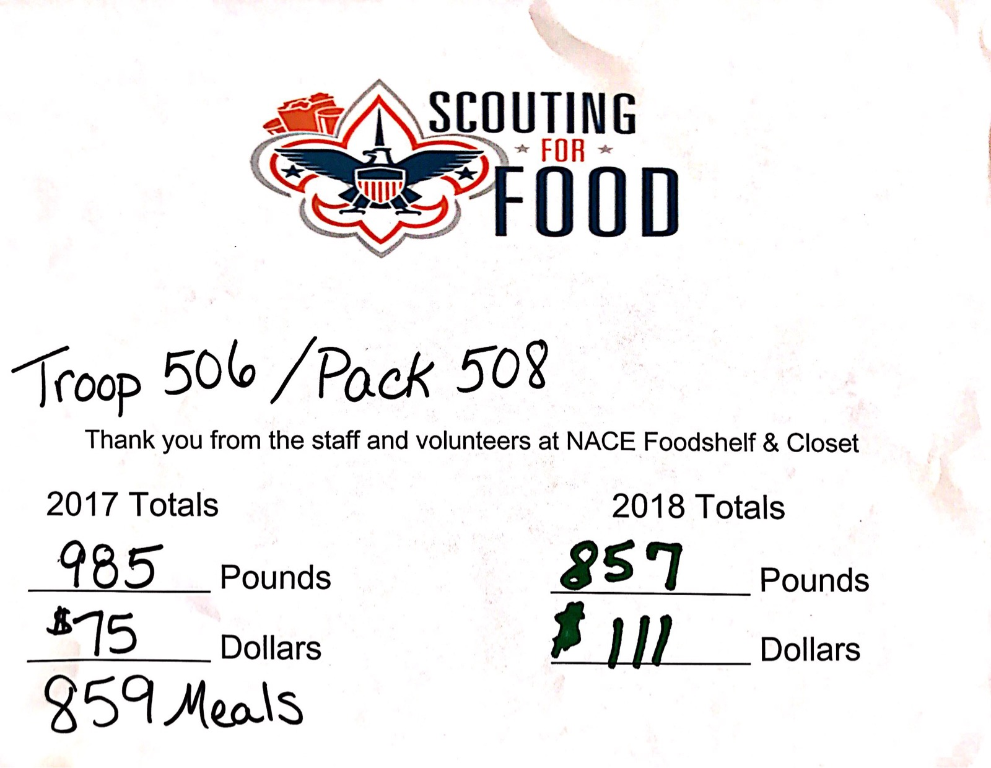 Scouting-For-Food-2018-Results