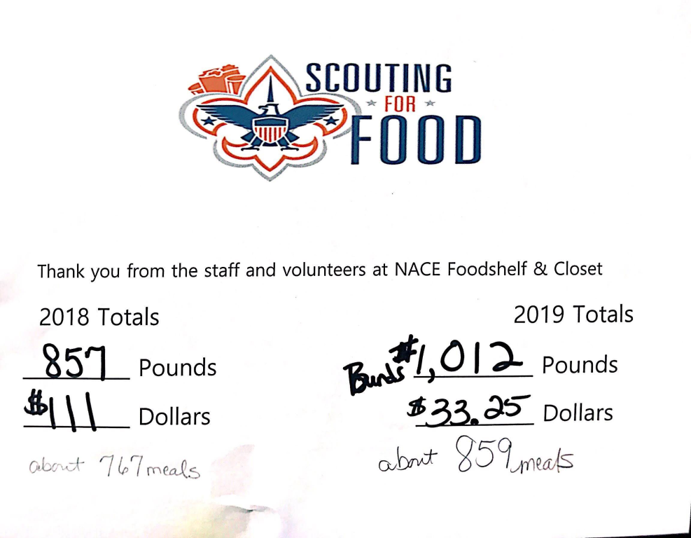 Scouting-For-Food-2019-Results