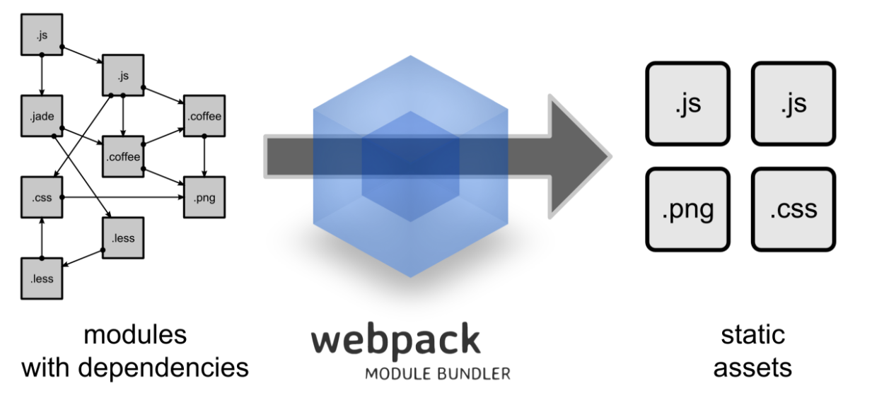 Webpacker bundling for JavaScript assets