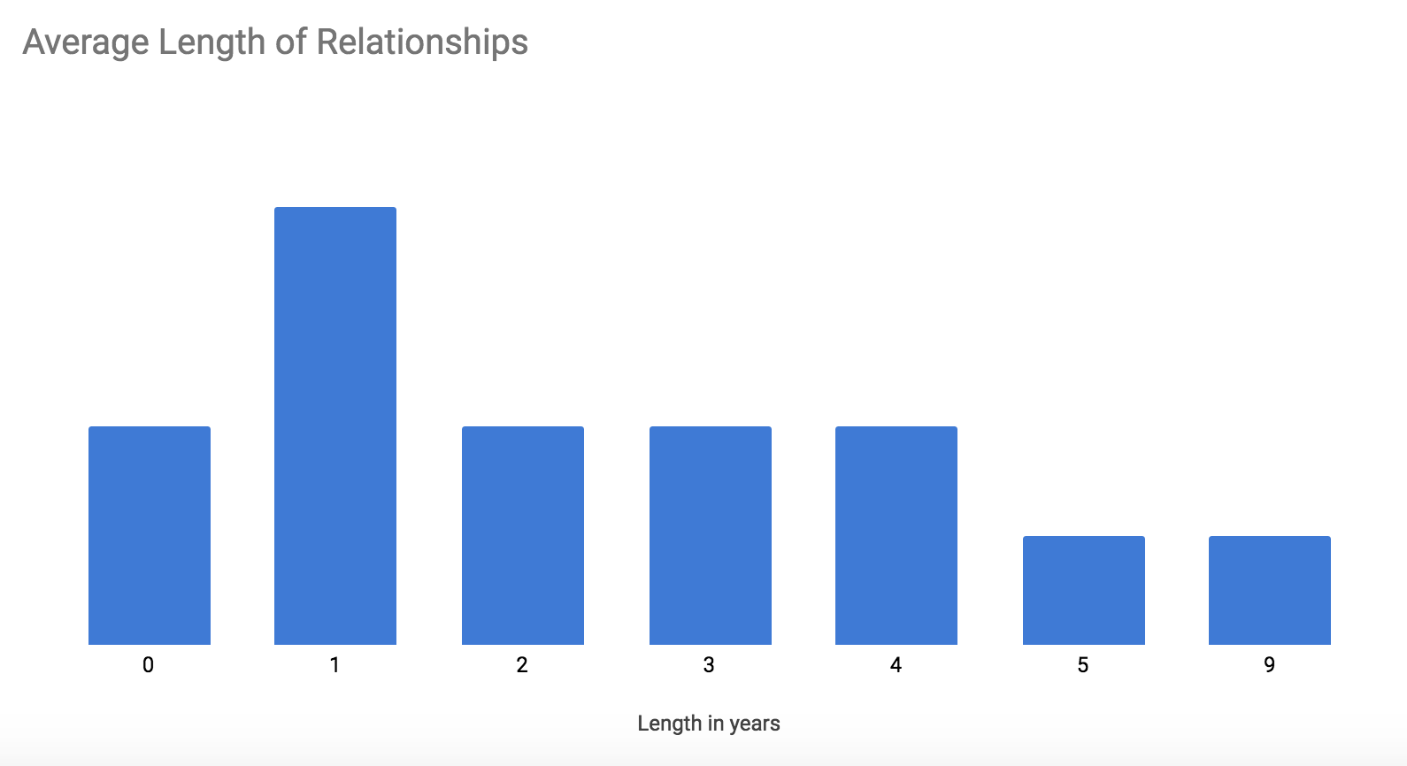 Average length of partnership with Planet Argon