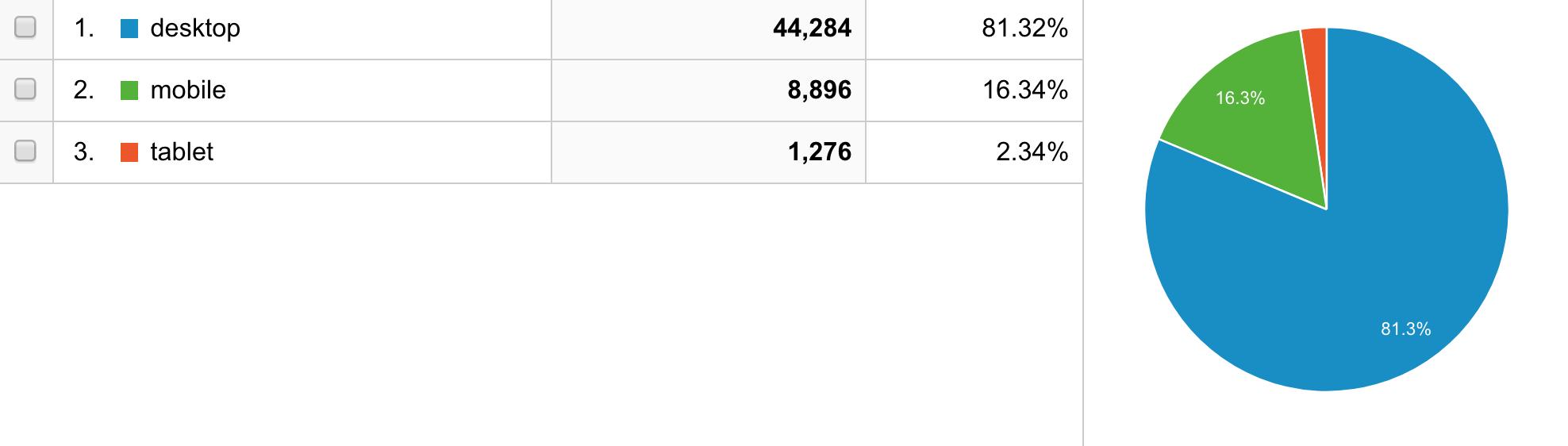Planet Argon mobile vs. desktop stats