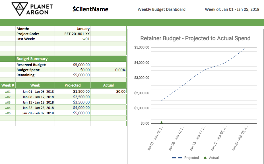 Ruby on Rails team project budget update