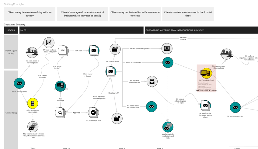 New client experience map at Planet Argon