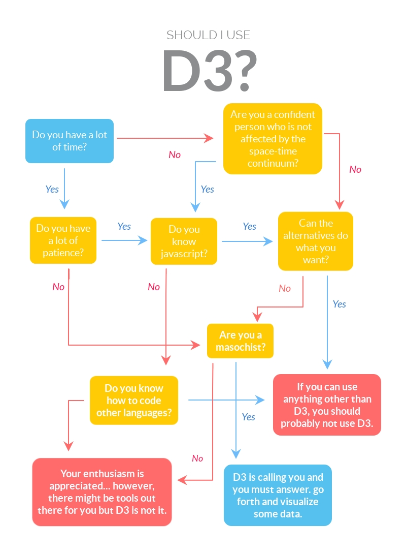 Should you use D3?
