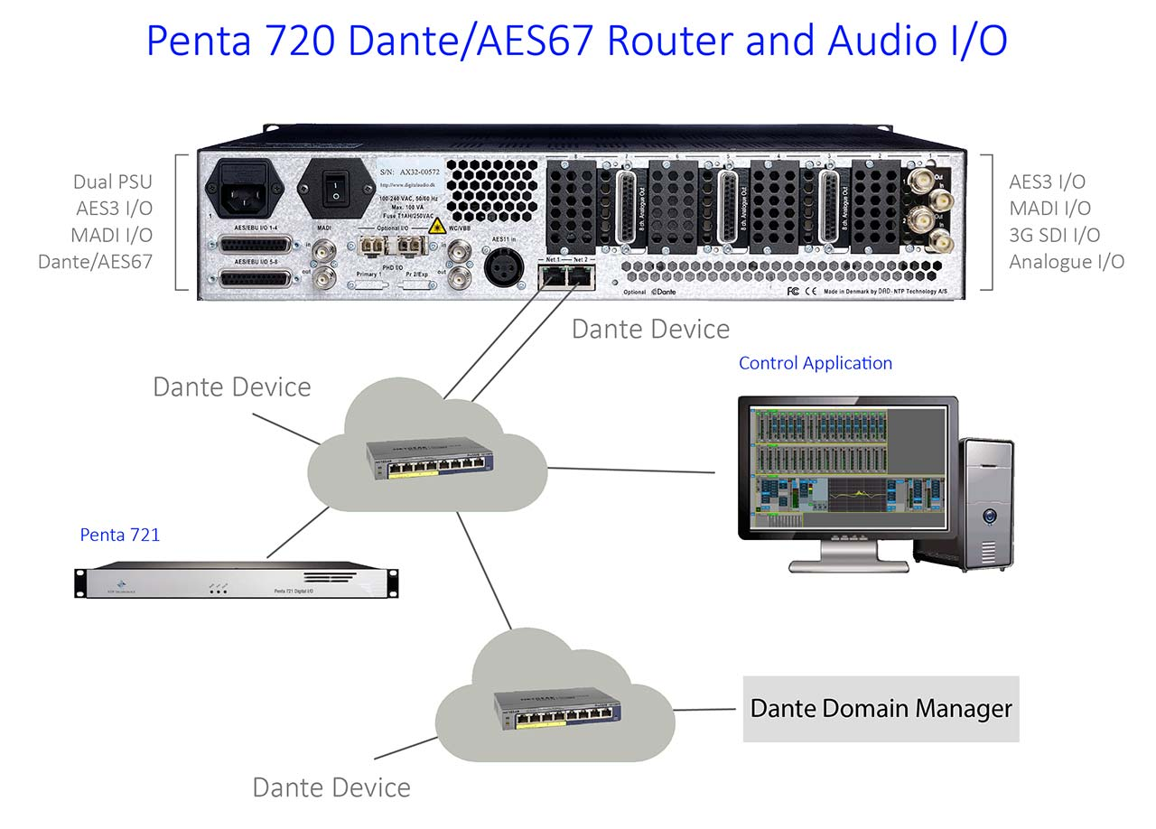Penta 720 Router Dante Connectivity