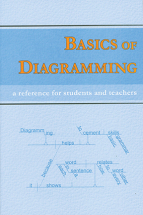 Basics of diagramming