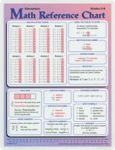 Math reference chart   grades 2 6