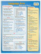 Language arts reference chart   grades 3 4