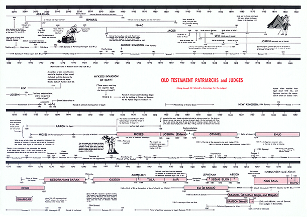 Priceless image with regard to old testament timeline printable