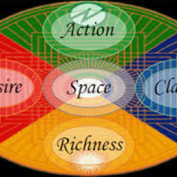 Healing and Transforming Emotions with the Five Wisdoms
