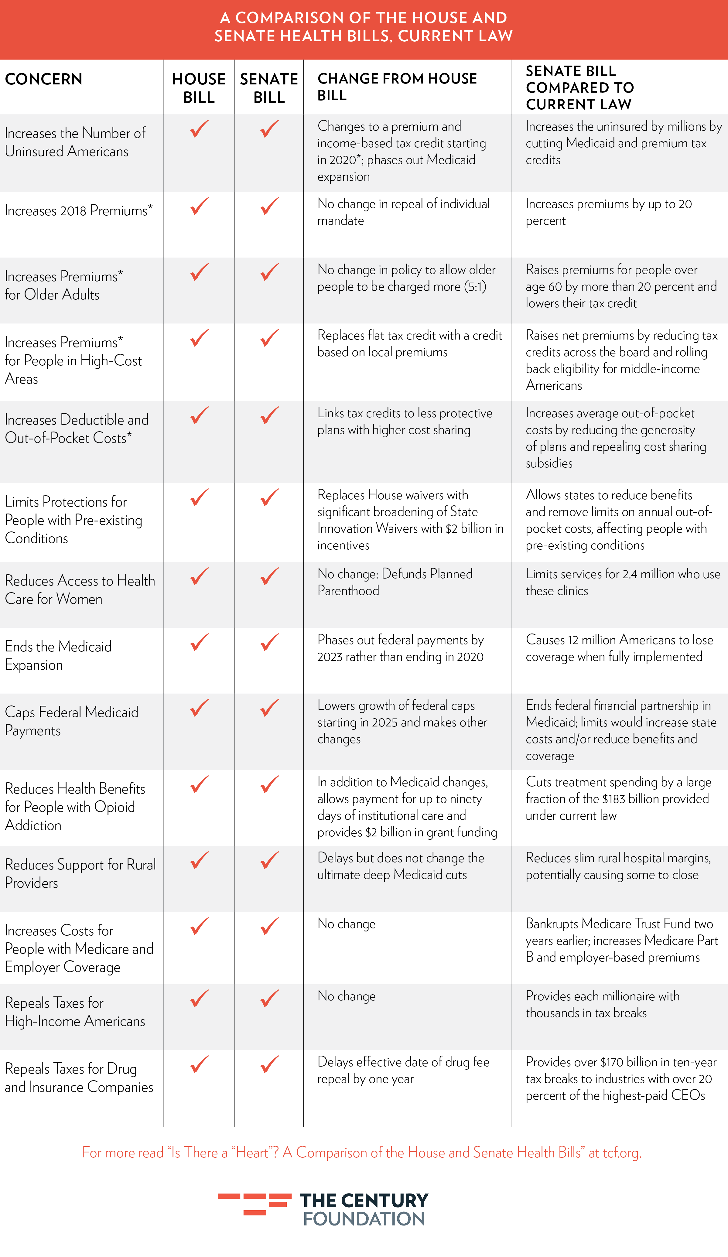 a comparison of the house and senate Here are the 5 major differences between the house and senate versions of the gop tax plan  the centerpiece of the house and senate bills is a huge cut in the corporate tax rate to 20% from 35 .