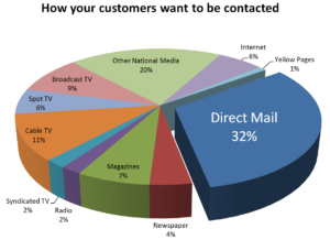 Real Estate Direct Mail Marketing Statistics