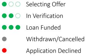 Key Status Indicator Image