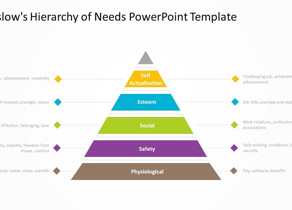 Maslows hierarchy of needs powerpoint template 1 pslides maslows hierarchy of needs powerpoint template toneelgroepblik Choice Image