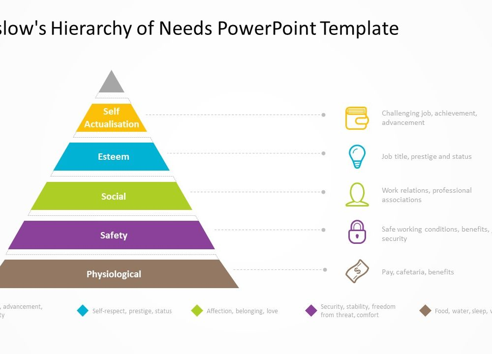 Maslows hierarchy of needs powerpoint template 2 pslides maslows hierarchy of needs powerpoint template toneelgroepblik Choice Image