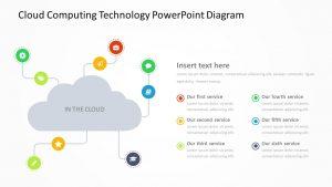 Cloud Computing Technology PowerPoint Diagram