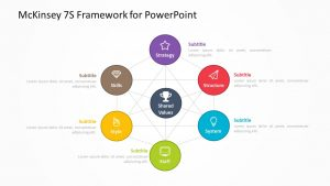 McKinsey 7S Framework for PowerPoint