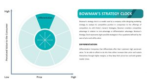 Bowman's Strategy Clock - Differentiation